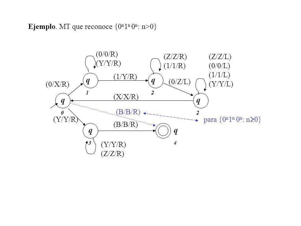 Ejemplo. MT que reconoce {0 n 1 n 0 n : n>0} (0/Z/L) q2q2 q3q3 (Z/Z/L) (0/0/L) (1/1/L) (Y/Y/L) (Y/Y/R) q4q4 (B/B/R) q0q0 (0/X/R) (0/0/R) (Y/Y/R) (1/Y/