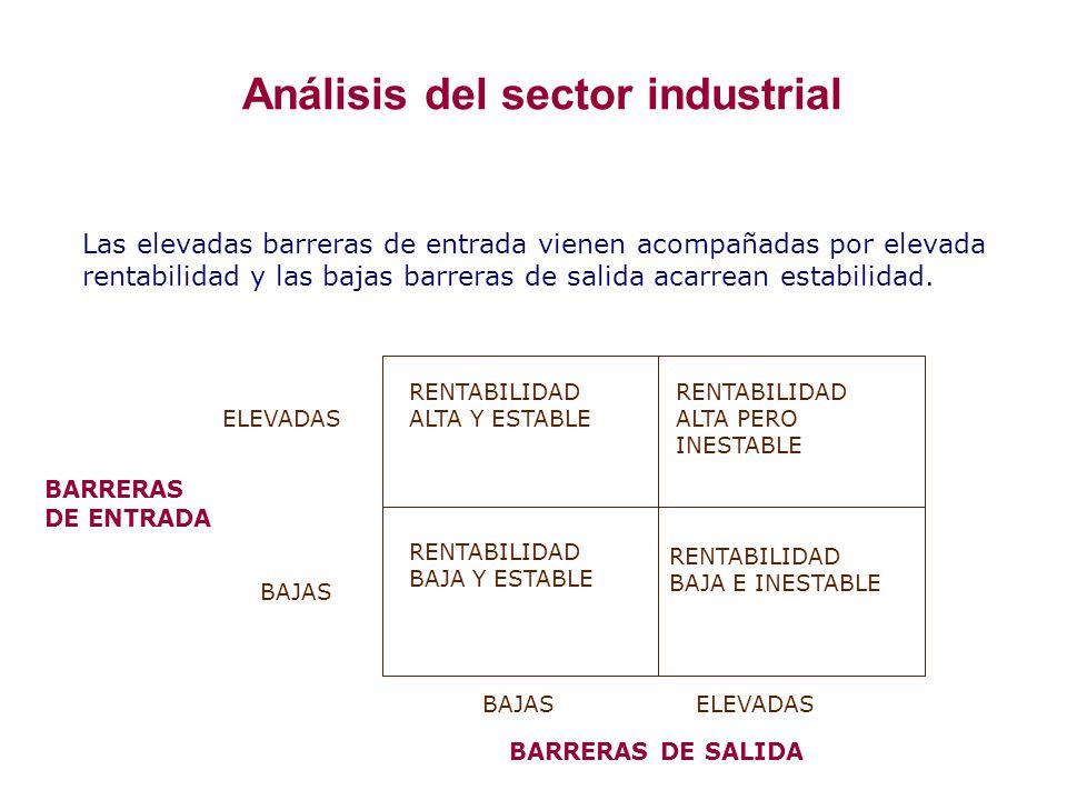 Análisis del sector industrial Las elevadas barreras de entrada vienen acompañadas por elevada rentabilidad y las bajas barreras de salida acarrean es