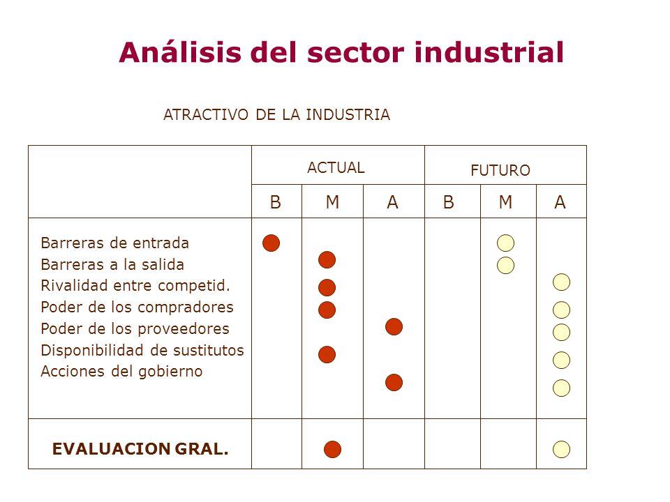 Análisis del sector industrial ACTUAL FUTURO BMABMA Barreras de entrada Barreras a la salida Rivalidad entre competid. Poder de los compradores Poder