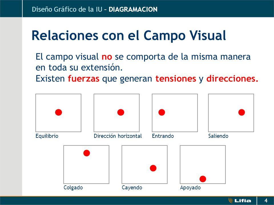 4 Relaciones con el Campo Visual El campo visual no se comporta de la misma manera en toda su extensión. Existen fuerzas que generan tensiones y direc