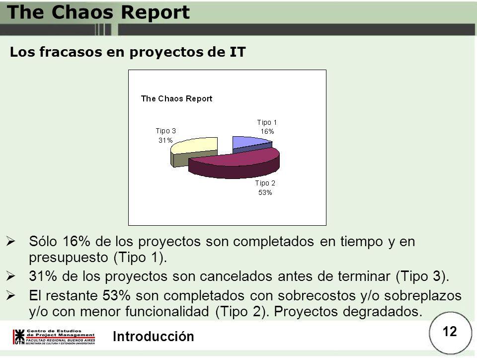 Introducción Los fracasos en proyectos de IT Sólo 16% de los proyectos son completados en tiempo y en presupuesto (Tipo 1). 31% de los proyectos son c