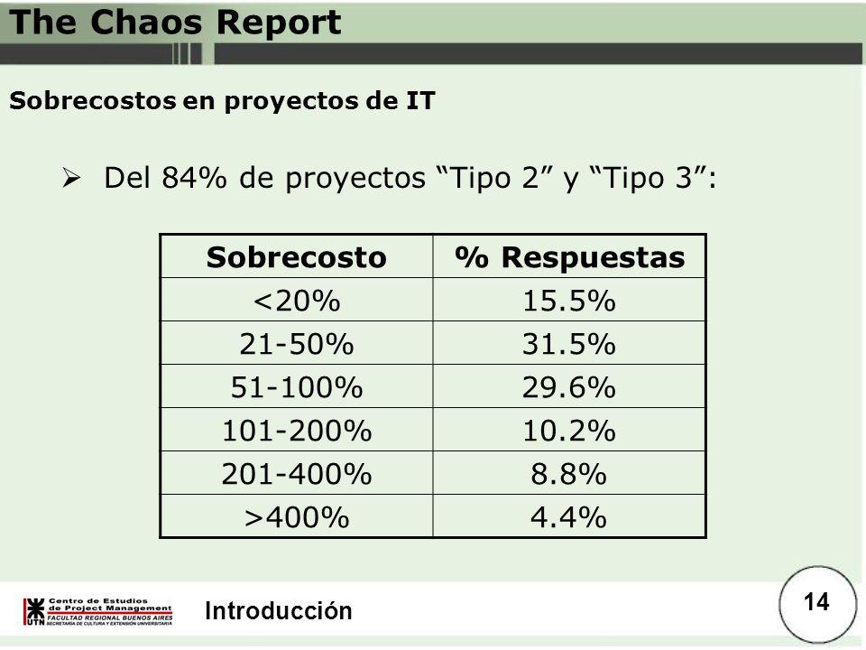 Introducción Sobrecostos en proyectos de IT Del 84% de proyectos Tipo 2 y Tipo 3: Sobrecosto% Respuestas <20%15.5% 21-50%31.5% 51-100%29.6% 101-200%10
