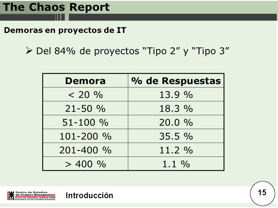Introducción Demoras en proyectos de IT Demora% de Respuestas < 20 %13.9 % 21-50 %18.3 % 51-100 %20.0 % 101-200 %35.5 % 201-400 %11.2 % > 400 %1.1 % D