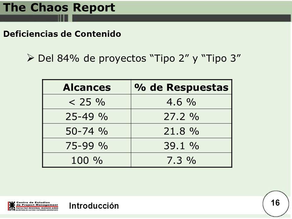 Introducción Deficiencias de Contenido Alcances% de Respuestas < 25 %4.6 % 25-49 %27.2 % 50-74 %21.8 % 75-99 %39.1 % 100 %7.3 % The Chaos Report 16 De