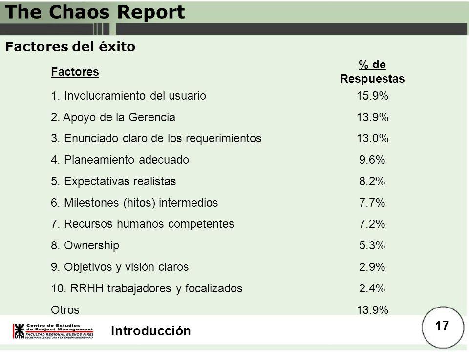 Introducción Factores del éxito Factores % de Respuestas 1. Involucramiento del usuario15.9% 2. Apoyo de la Gerencia13.9% 3. Enunciado claro de los re