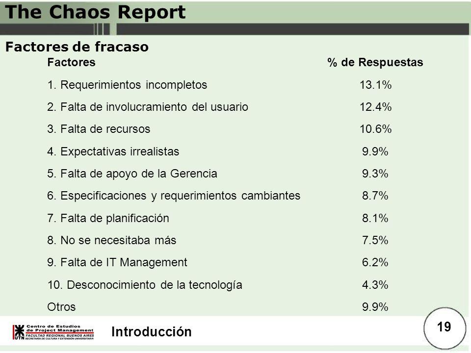 Introducción Factores de fracaso Factores% de Respuestas 1. Requerimientos incompletos13.1% 2. Falta de involucramiento del usuario12.4% 3. Falta de r