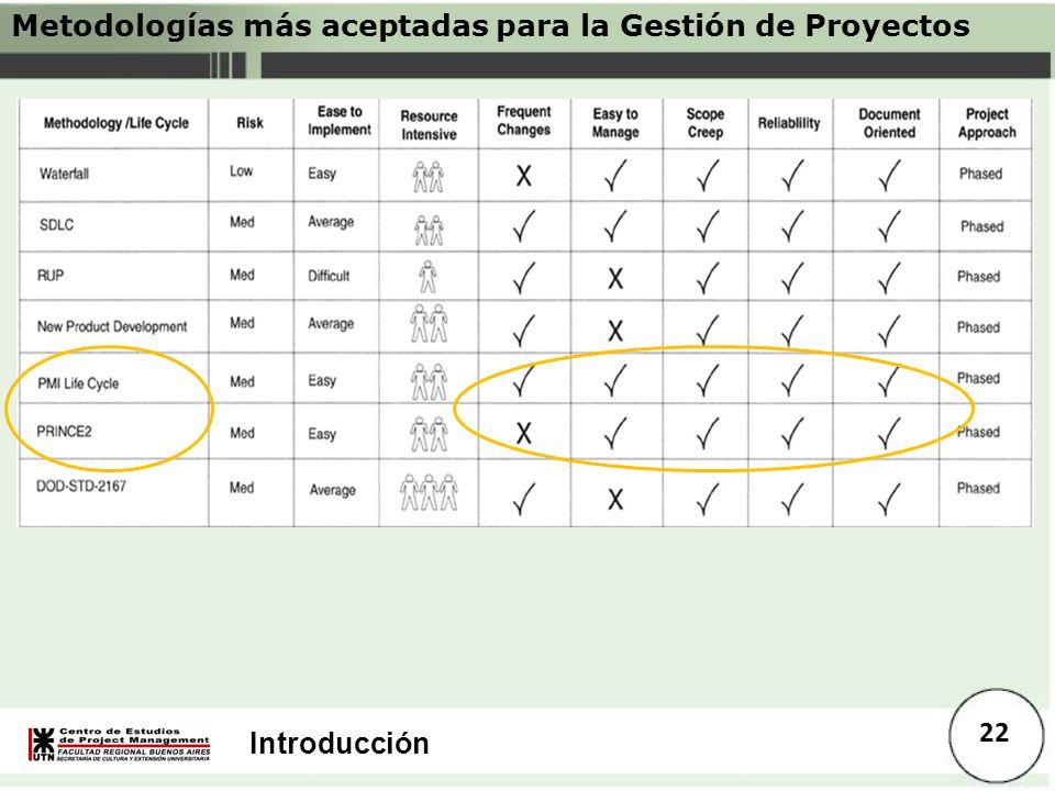 Introducción 22 Metodologías más aceptadas para la Gestión de Proyectos