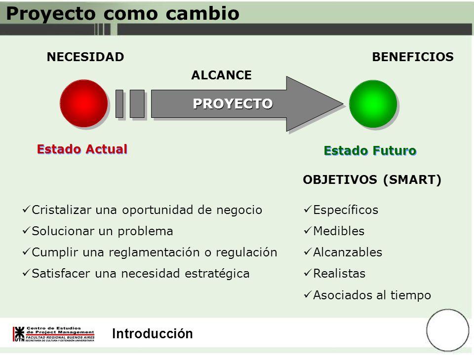 Introducción Proyecto como cambio Estado Actual PROYECTOPROYECTO Estado Futuro NECESIDAD ALCANCE BENEFICIOS OBJETIVOS (SMART) Específicos Medibles Alc