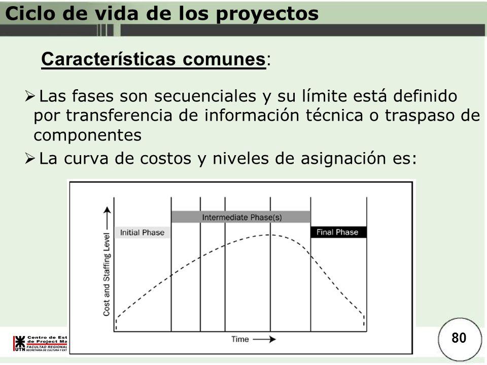 Introducción Las fases son secuenciales y su límite está definido por transferencia de información técnica o traspaso de componentes La curva de costo