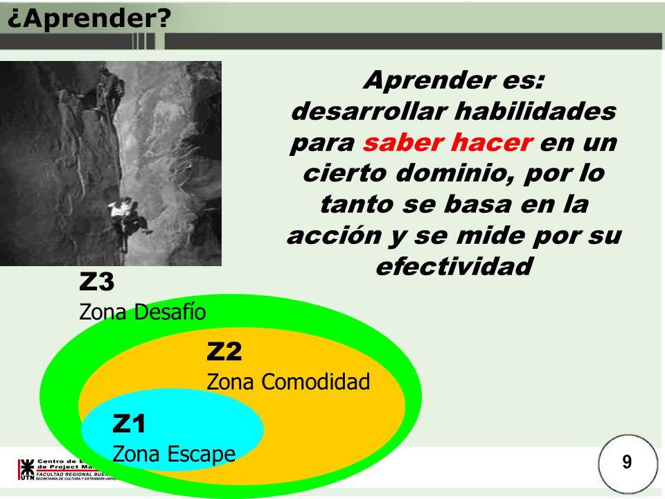 Introducción ¿Aprender? Z1 Zona Escape Z2 Zona Comodidad Z3 Zona Desafío Aprender es: desarrollar habilidades para saber hacer en un cierto dominio, p
