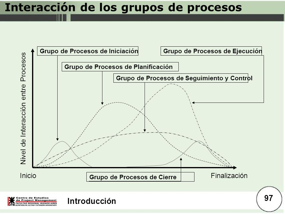 Introducción InicioFinalización Nivel de Interacción entre Procesos Grupo de Procesos de Iniciación Grupo de Procesos de Seguimiento y Control Grupo d