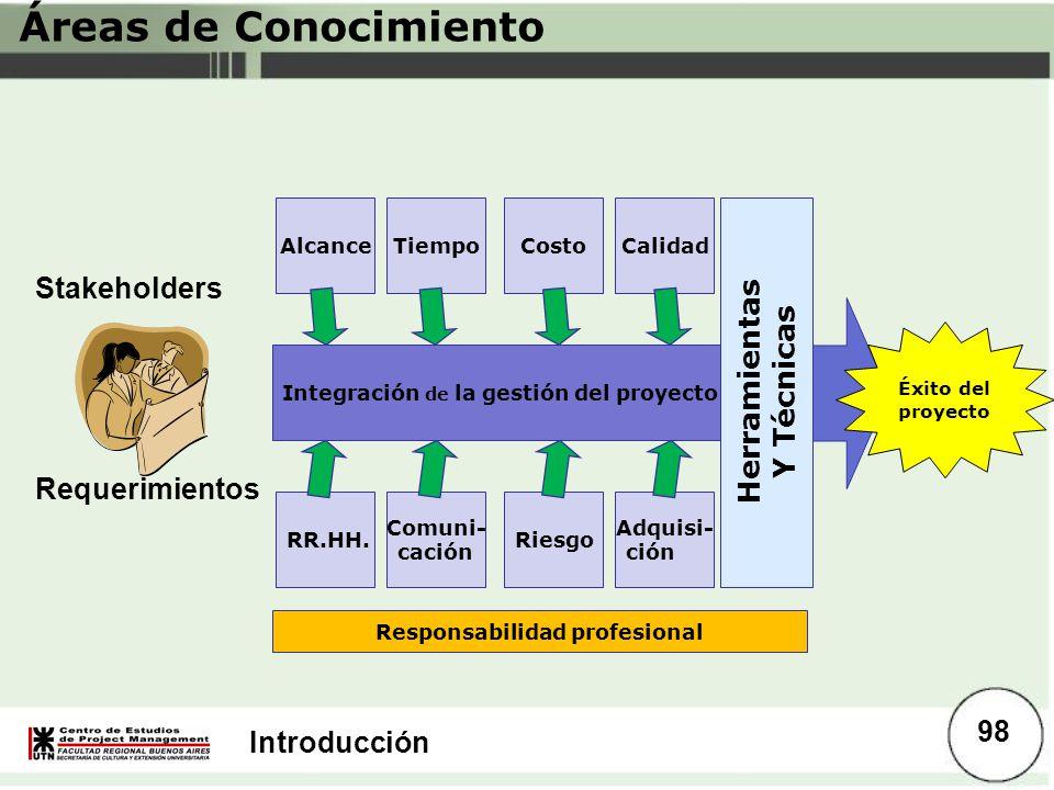 Introducción Áreas de Conocimiento AlcanceTiempoCostoCalidad RR.HH. Comuni- cación Riesgo Adquisi- ción Integración de la gestión del proyecto Herrami