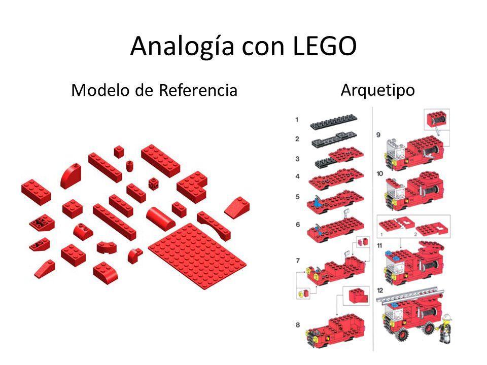 Analogía con LEGO Modelo de Referencia Arquetipo