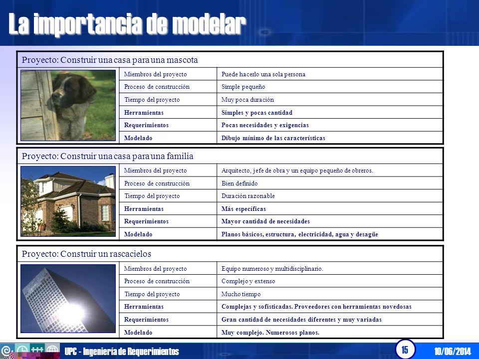 10/06/2014UPC - Ingeniería de Requerimientos 15 Proyecto: Construir una casa para una mascota Miembros del proyectoPuede hacerlo una sola persona Proc