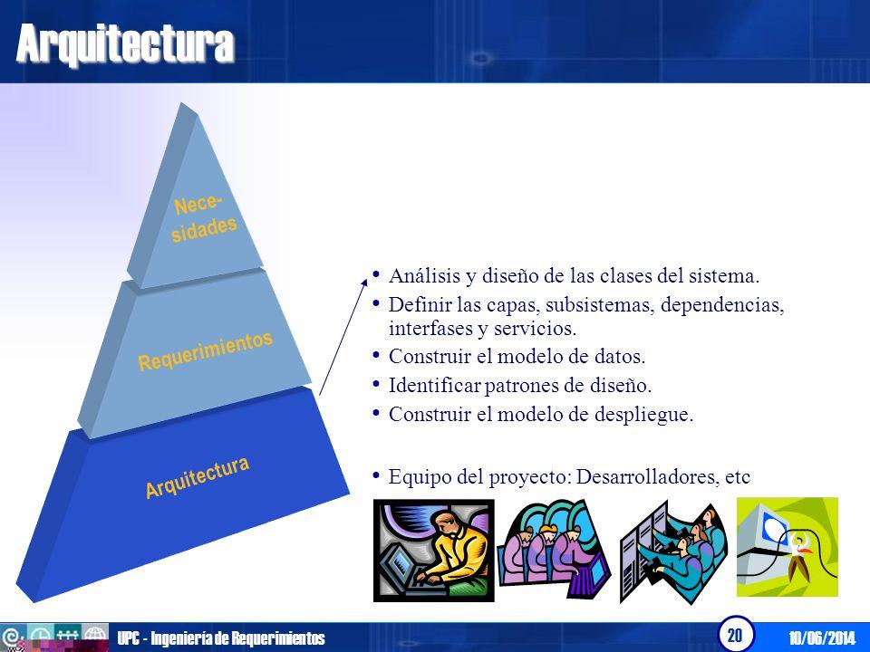 10/06/2014UPC - Ingeniería de Requerimientos 20Arquitectura Arquitectura Requerimientos Nece- sidades Análisis y diseño de las clases del sistema. Def