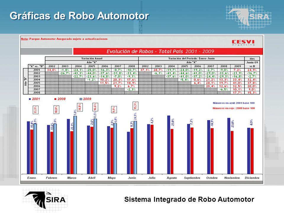 Here comes your footer Page 3 Sistema Integrado de Robo Automotor Gráficas de Robo Automotor