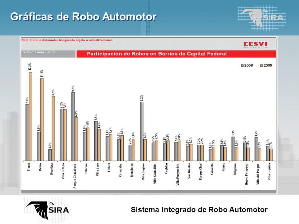 Here comes your footer Page 4 Sistema Integrado de Robo Automotor Gráficas de Robo Automotor