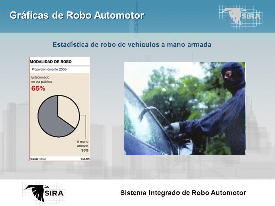 Here comes your footer Page 5 Estadística de robo de vehículos a mano armada Sistema Integrado de Robo Automotor Gráficas de Robo Automotor