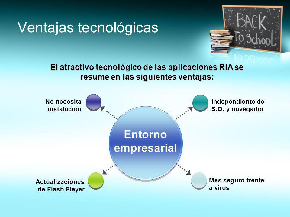 Ventajas tecnológicas El atractivo tecnológico de las aplicaciones RIA se resume en las siguientes ventajas: Independiente de S.O. y navegador Mas seg