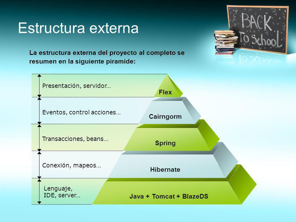 La estructura externa del proyecto al completo se resumen en la siguiente piramide: Presentación, servidor… Eventos, control acciones… Transacciones,