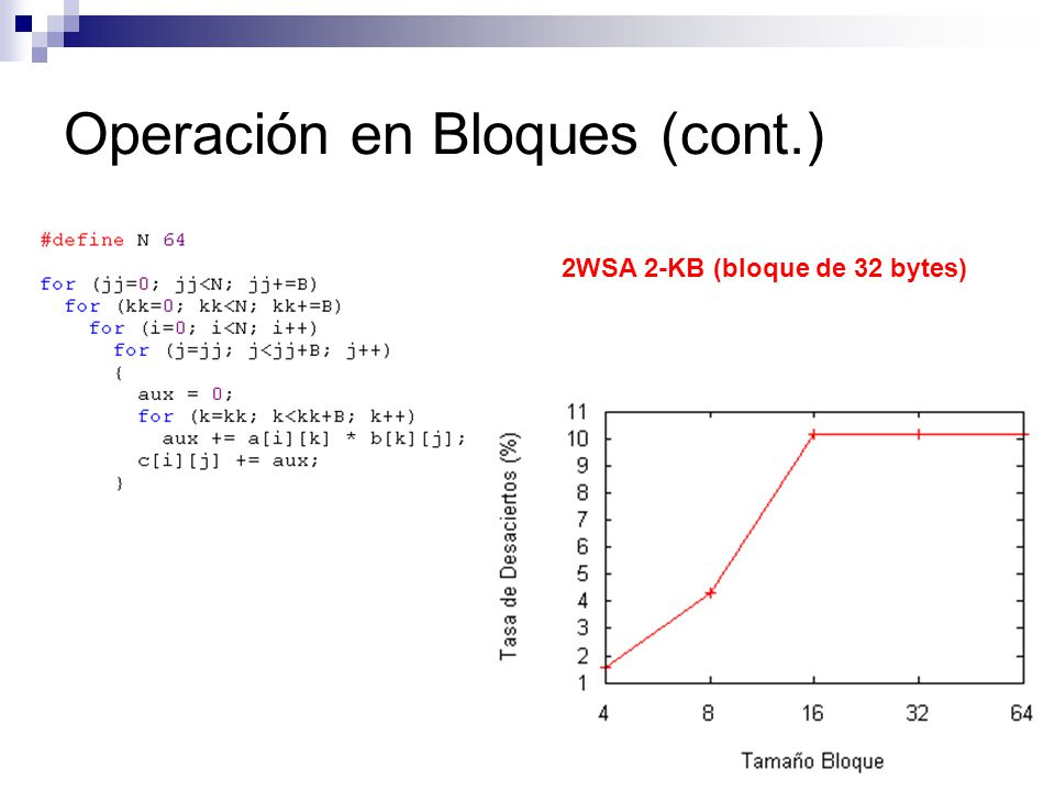 Operación en Bloques (cont.) 2WSA 2-KB (bloque de 32 bytes)