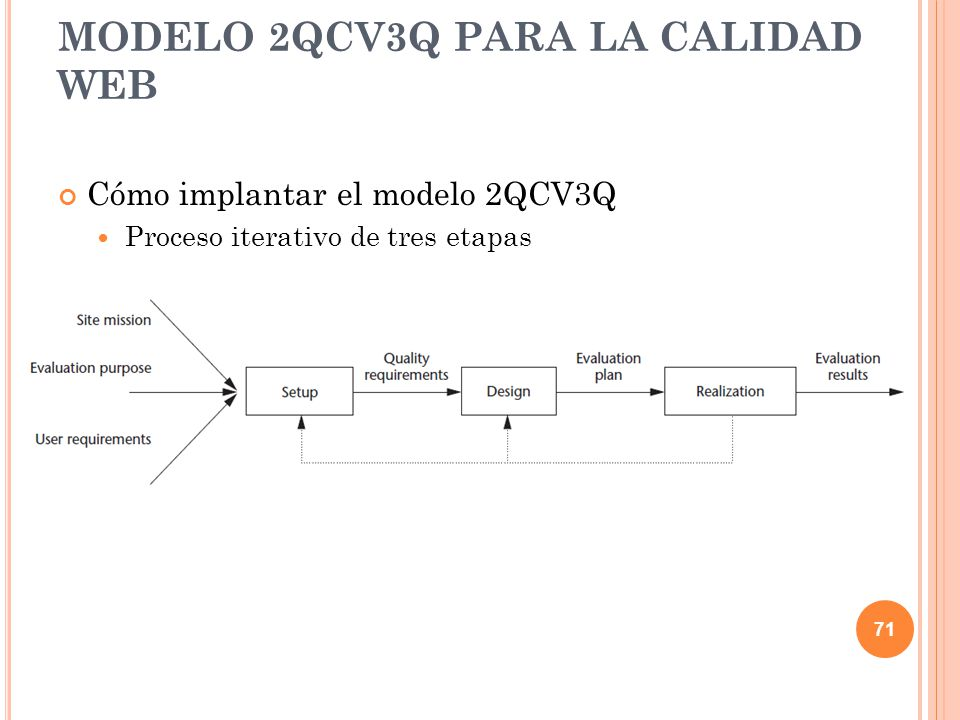 Cómo implantar el modelo 2QCV3Q Proceso iterativo de tres etapas MODELO 2QCV3Q PARA LA CALIDAD WEB 71