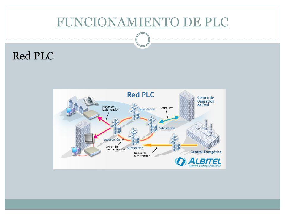 FUNCIONAMIENTO DE PLC Red PLC