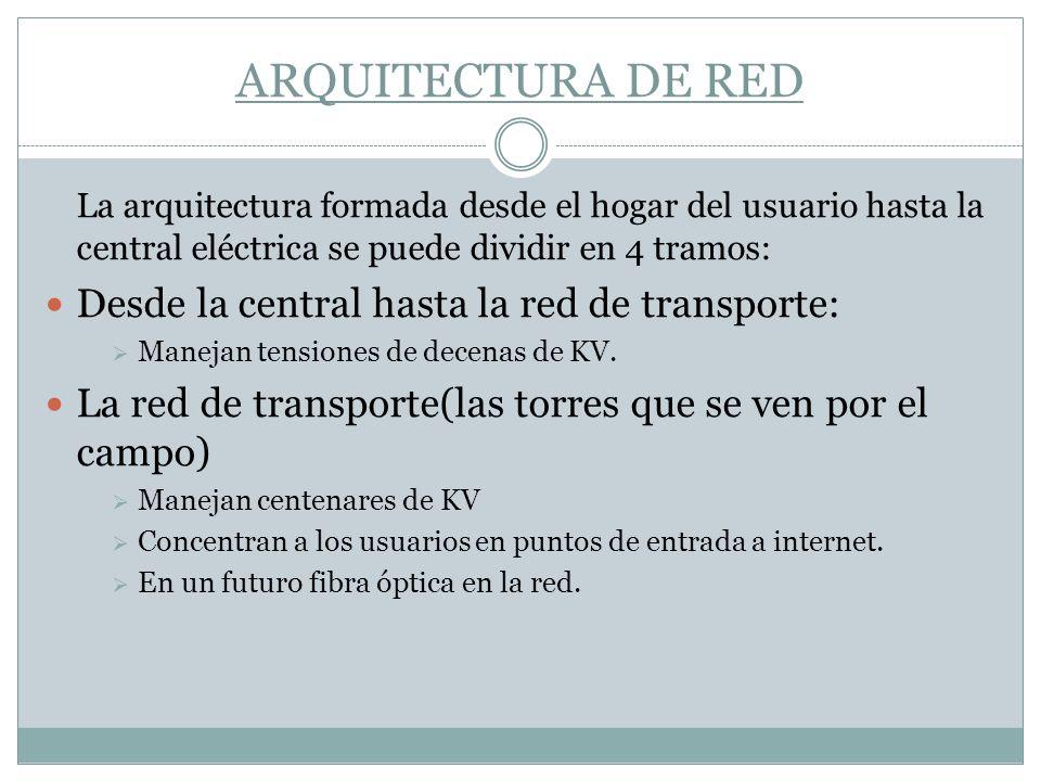 ARQUITECTURA DE RED La arquitectura formada desde el hogar del usuario hasta la central eléctrica se puede dividir en 4 tramos: Desde la central hasta