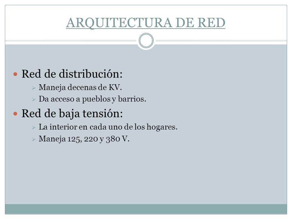 ARQUITECTURA DE RED Red de distribución: Maneja decenas de KV. Da acceso a pueblos y barrios. Red de baja tensión: La interior en cada uno de los hoga