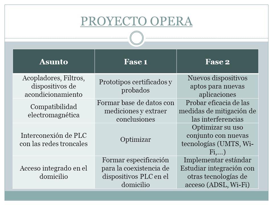 PROYECTO OPERA AsuntoFase 1Fase 2 Acopladores, Filtros, dispositivos de acondicionamiento Prototipos certificados y probados Nuevos dispositivos aptos