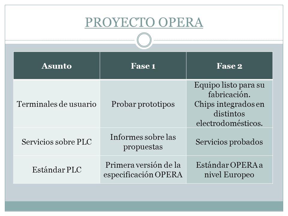 PROYECTO OPERA AsuntoFase 1Fase 2 Terminales de usuarioProbar prototipos Equipo listo para su fabricación. Chips integrados en distintos electrodomést