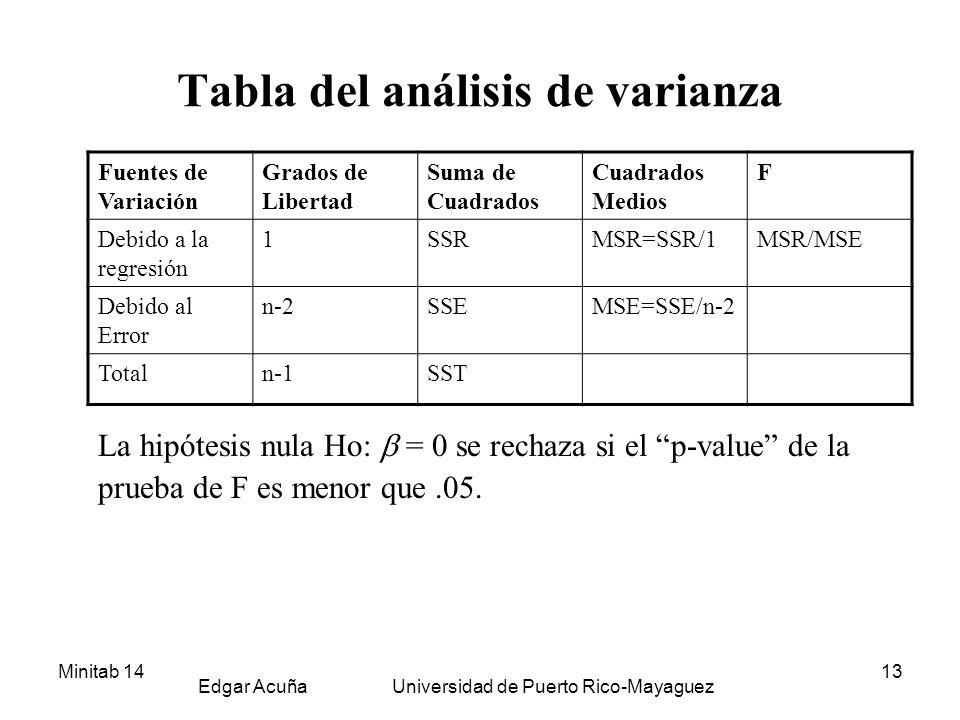 Minitab 14 Edgar Acuña Universidad de Puerto Rico-Mayaguez 13 Tabla del análisis de varianza La hipótesis nula Ho: = 0 se rechaza si el p-value de la