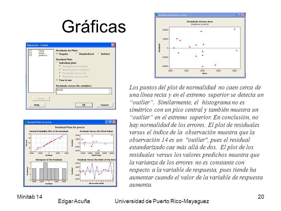 Minitab 14 Edgar Acuña Universidad de Puerto Rico-Mayaguez 20 Gráficas Los puntos del plot de normalidad no caen cerca de una línea recta y en el extr