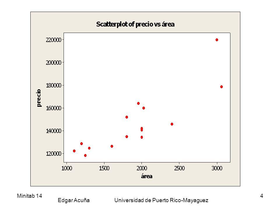 Minitab 14 Edgar Acuña Universidad de Puerto Rico-Mayaguez 15 Intervalos de Confianza para el valor medio de Y e Intervalo de Predicción Se busca es establecer un intervalo de confianza para la media asumiendo que la relación entre X e Y es lineal.
