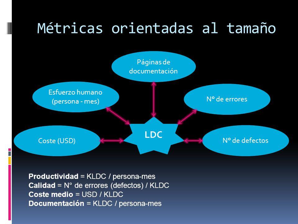 Métricas orientadas al tamaño Esfuerzo humano (persona - mes) Coste (USD) Páginas de documentación N° de errores N° de defectos LDC Productividad = KL