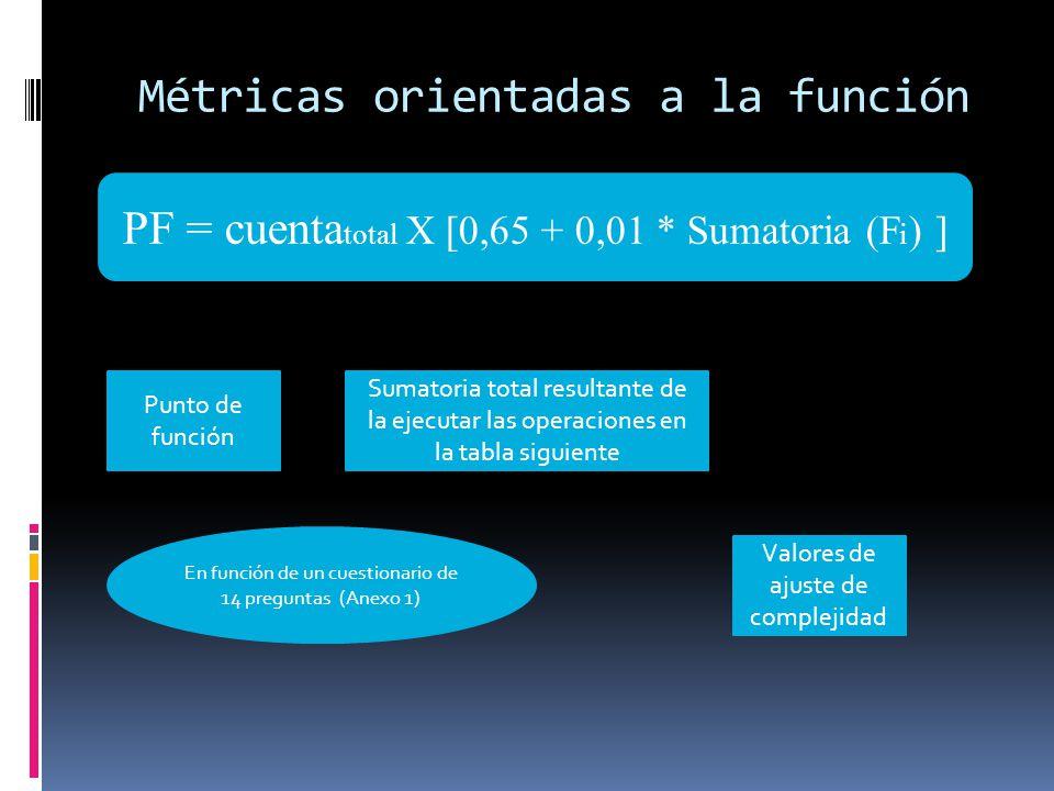 Métricas orientadas a la función PF = cuenta total X [0,65 + 0,01 * Sumatoria (F i ) ] Punto de función Sumatoria total resultante de la ejecutar las