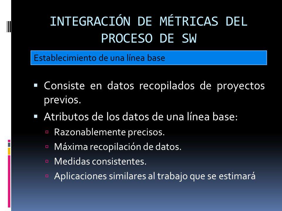 INTEGRACIÓN DE MÉTRICAS DEL PROCESO DE SW Consiste en datos recopilados de proyectos previos. Atributos de los datos de una línea base: Razonablemente