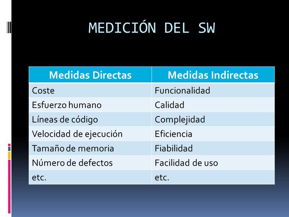 MEDICIÓN DEL SW Medidas DirectasMedidas Indirectas CosteFuncionalidad Esfuerzo humanoCalidad Líneas de códigoComplejidad Velocidad de ejecuciónEficien