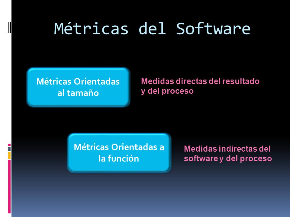 Métricas del Software Métricas Orientadas al tamaño Métricas Orientadas a la función Medidas directas del resultado y del proceso Medidas indirectas d