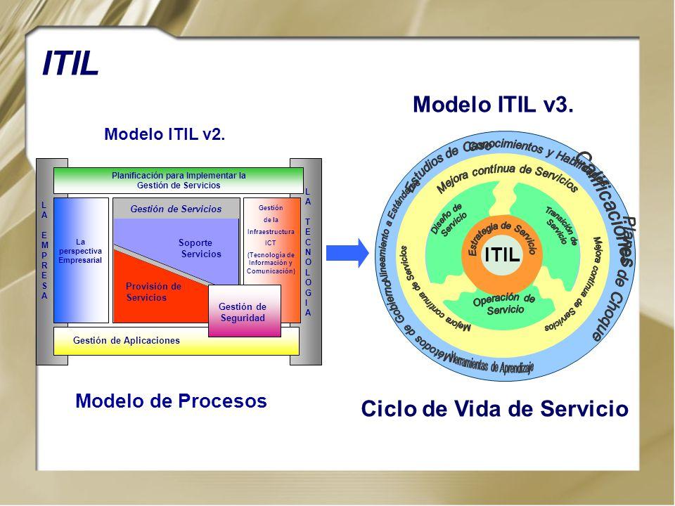 Planificación para Implementar la Gestión de Servicios Gestión de Servicios Soporte Servicios Provisión de Servicios LAEMPRESALAEMPRESA La perspectiva