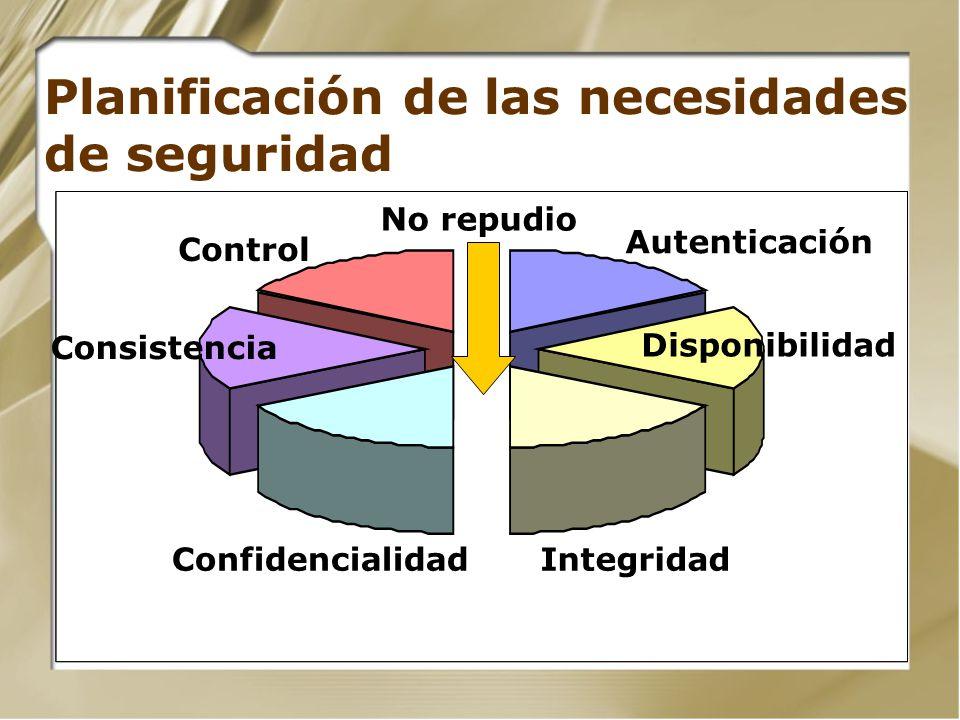 Planificación de las necesidades de seguridad ConfidencialidadIntegridad Disponibilidad Consistencia Control Autenticación No repudio