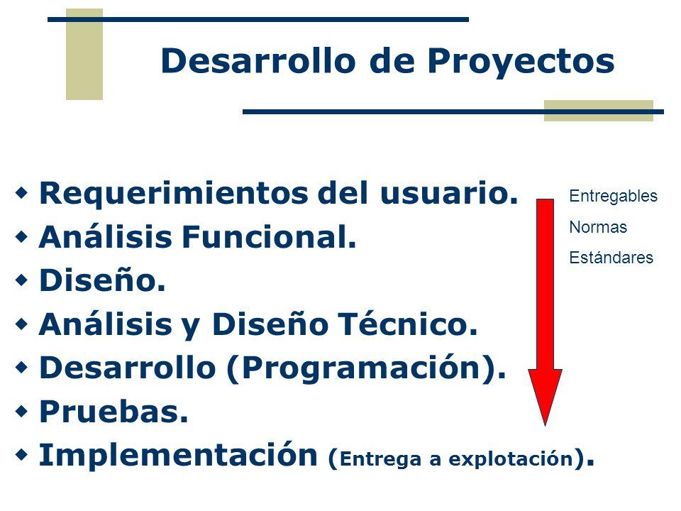 Requerimientos del usuario. Análisis Funcional. Diseño. Análisis y Diseño Técnico. Desarrollo (Programación). Pruebas. Implementación ( Entrega a expl
