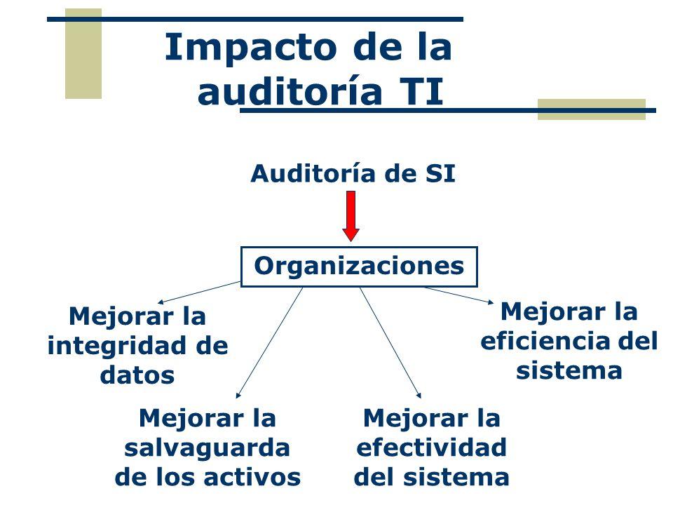 Impacto de la auditoría TI Auditoría de SI Organizaciones Mejorar la salvaguarda de los activos Mejorar la integridad de datos Mejorar la efectividad