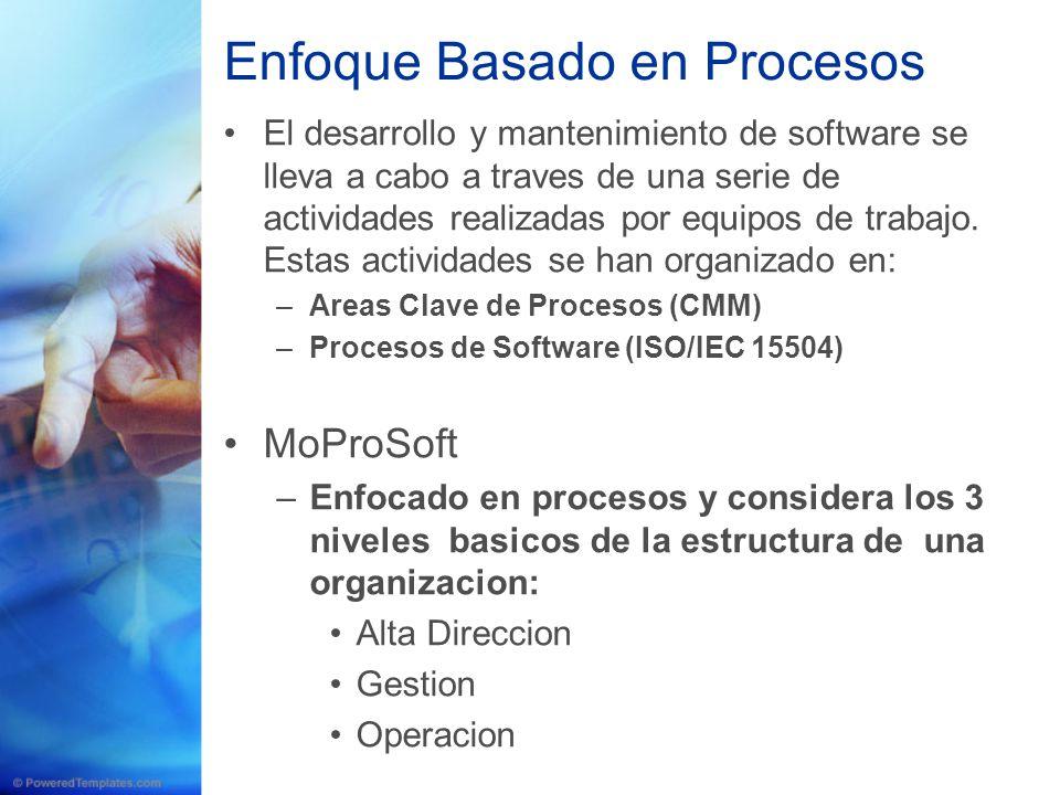 Enfoque Basado en Procesos El desarrollo y mantenimiento de software se lleva a cabo a traves de una serie de actividades realizadas por equipos de tr
