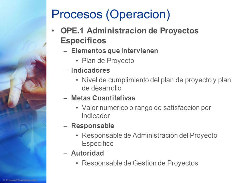 Procesos (Operacion) OPE.1 Administracion de Proyectos Especificos –Elementos que intervienen Plan de Proyecto –Indicadores Nivel de cumplimiento del