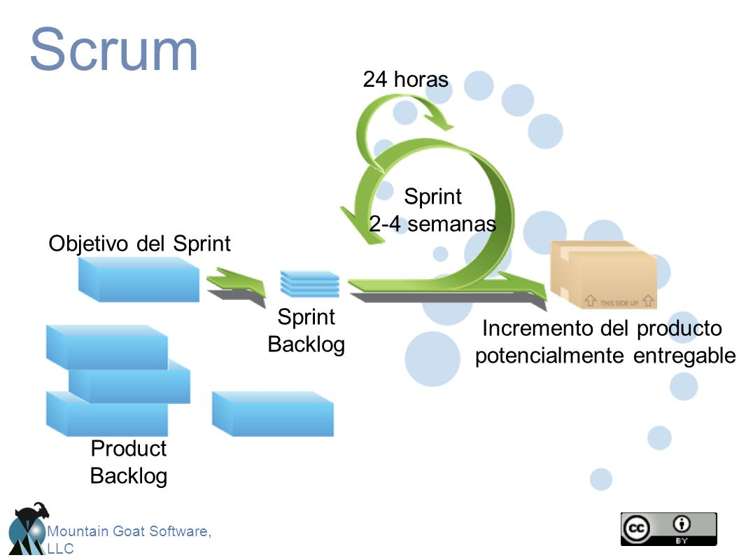 Mountain Goat Software, LLC Scrum CancelGift wrapReturn Sprint 2-4 semanas Objetivo del Sprint Sprint Backlog Incremento del producto potencialmente entregable Product Backlog 24 horas