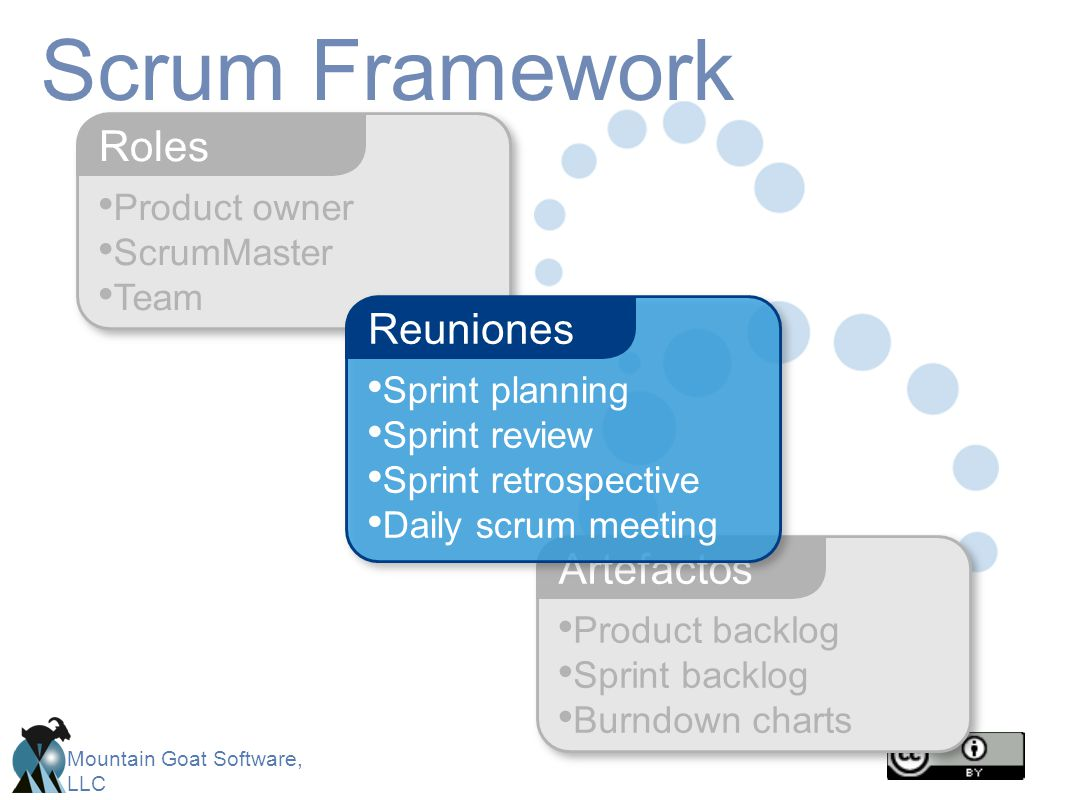 Mountain Goat Software, LLC Product owner ScrumMaster Team Roles Scrum Framework Product backlog Sprint backlog Burndown charts Artefactos Sprint planning Sprint review Sprint retrospective Daily scrum meeting Reuniones