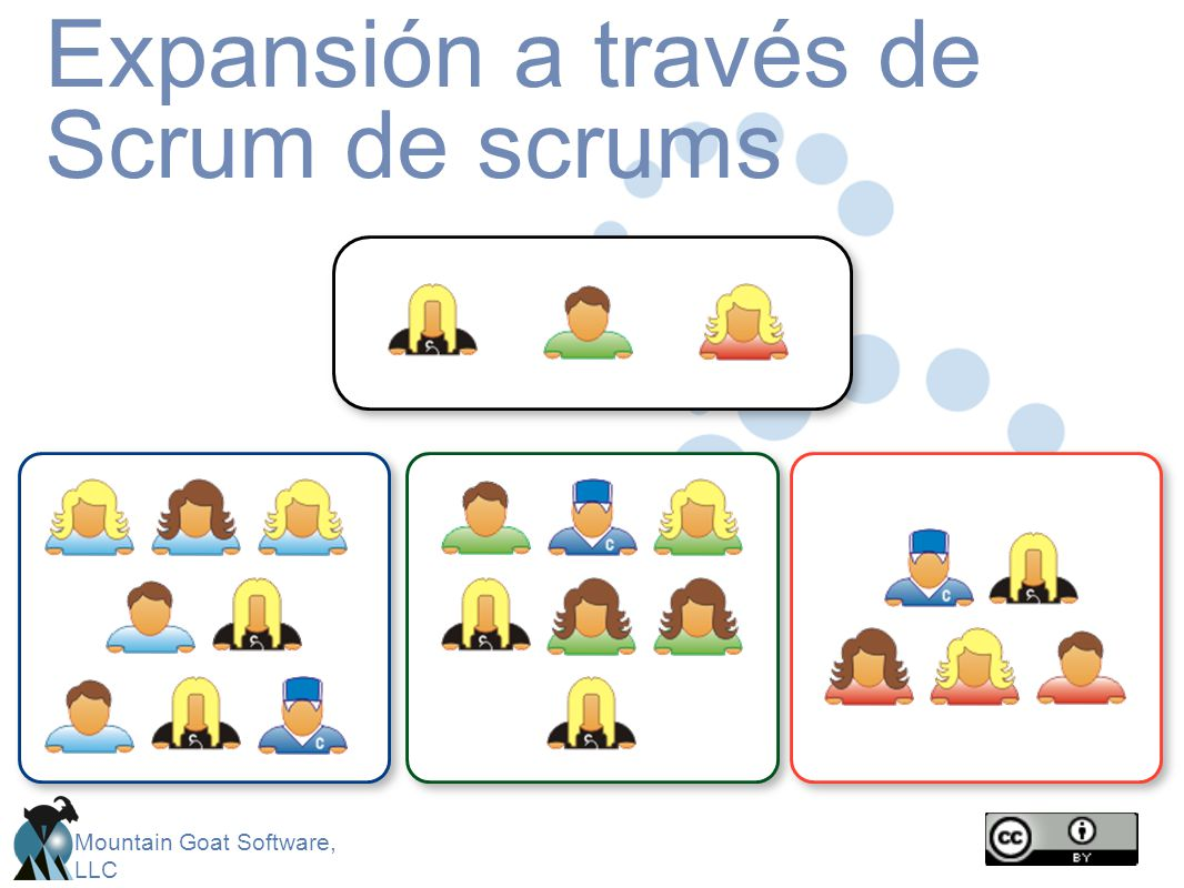 Mountain Goat Software, LLC Expansión a través de Scrum de scrums