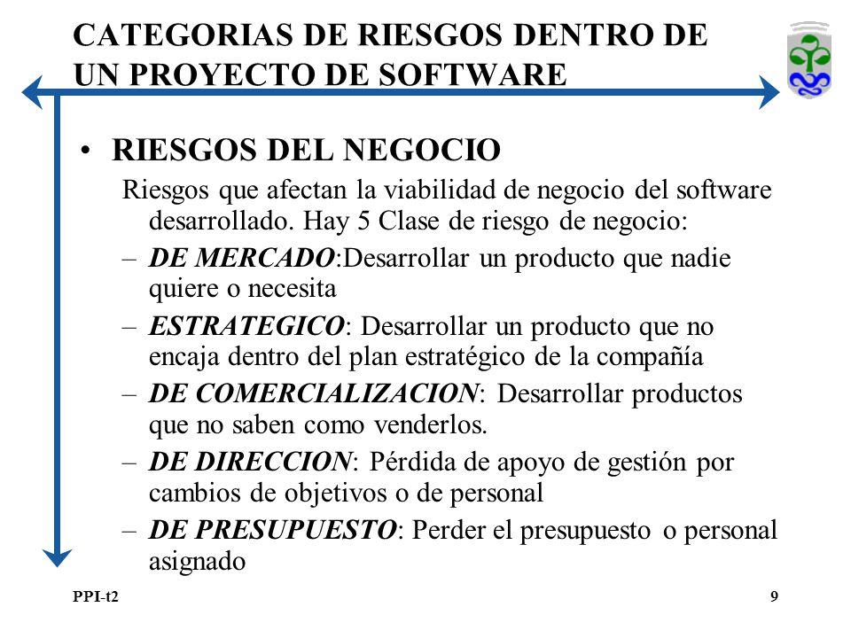 PPI-t29 RIESGOS DEL NEGOCIO Riesgos que afectan la viabilidad de negocio del software desarrollado.