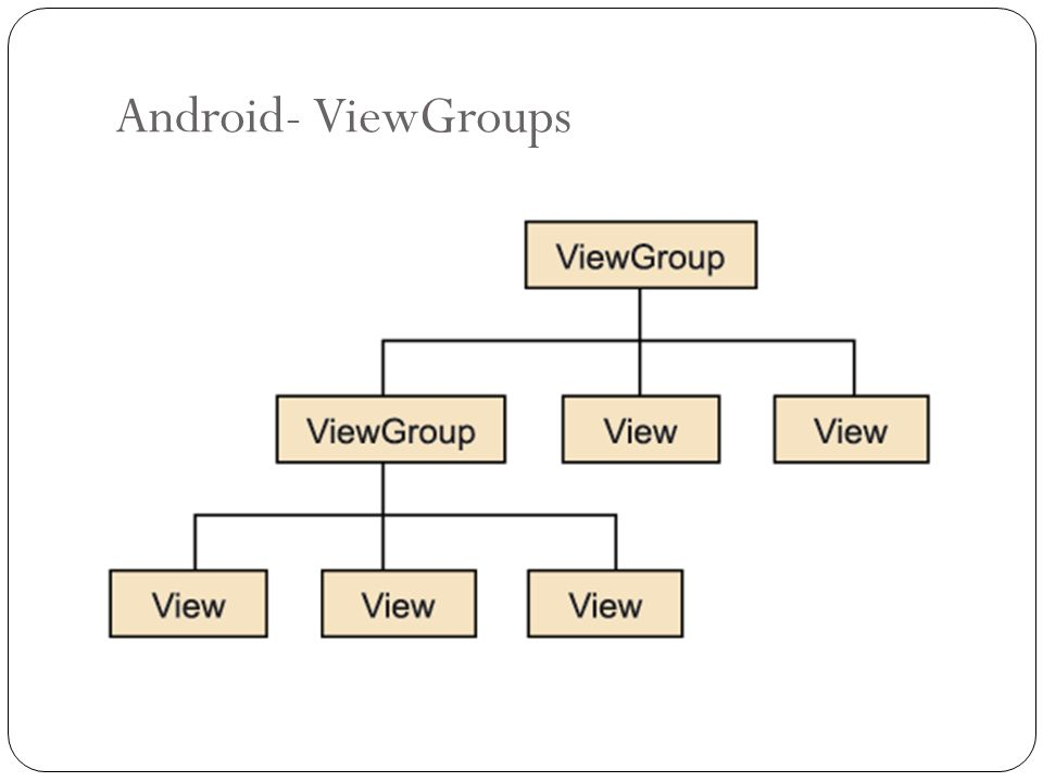 Android- ViewGroups